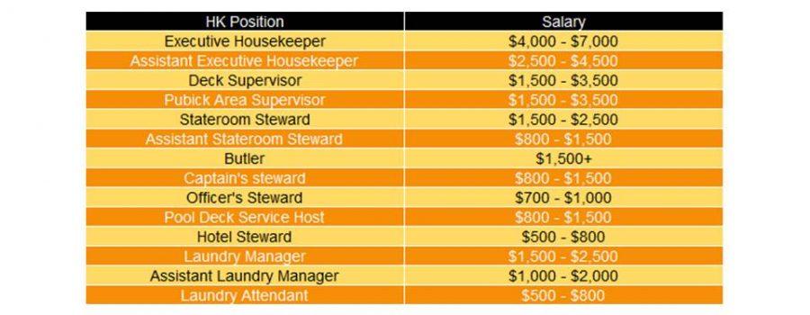 Housekeeping – Pilihan Karir yang Menjanjikan. Rentang Gaji: USD 500 – USD 7000!